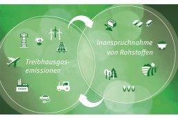 https://www.pius-info.de/aktuelles/news/neue-rescue-studie-wege-in-eine-ressourcenschonende-treibhausgasneutralitaet/