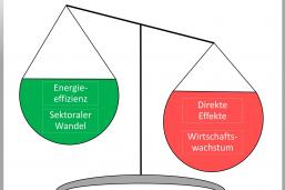 https://www.pius-info.de/aktuelles/news/studie-digitalisierung-gleich-klimaschutz-bislang-fehlanzeige/